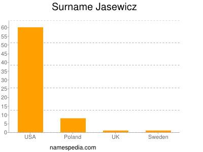 Surname Jasewicz