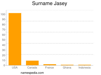 Surname Jasey