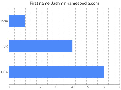 Given name Jashmir