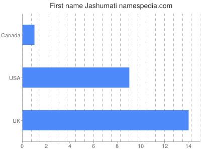 Given name Jashumati