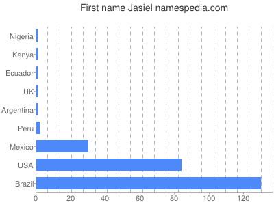 Given name Jasiel