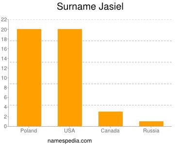 Surname Jasiel
