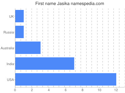 Given name Jasika