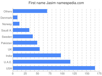 Given name Jasim