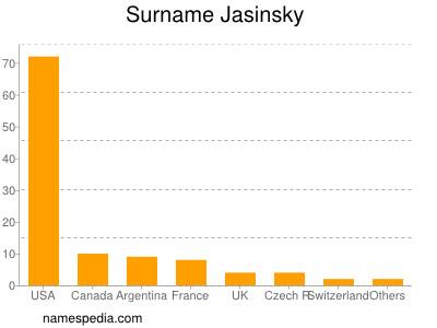 Surname Jasinsky