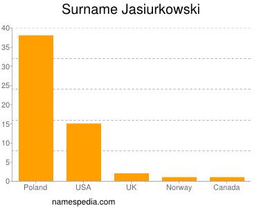 Surname Jasiurkowski