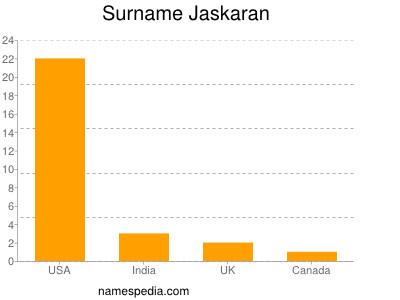 Surname Jaskaran