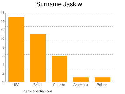 Surname Jaskiw