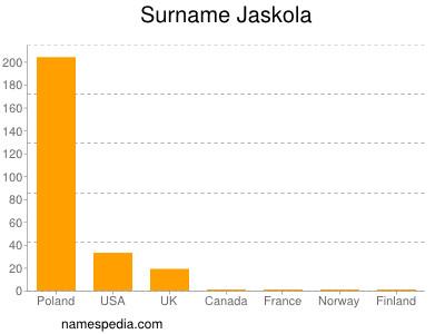 Surname Jaskola