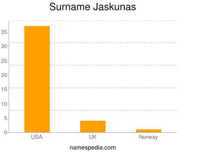 Surname Jaskunas