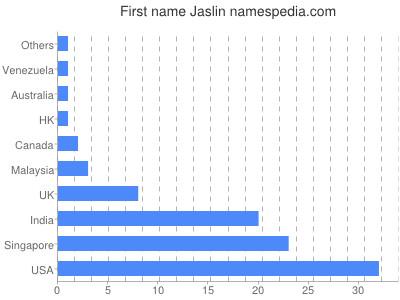 Given name Jaslin