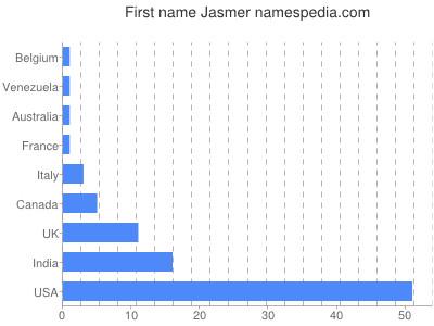 prenom Jasmer