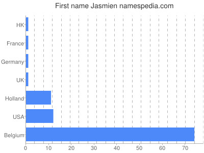 Given name Jasmien
