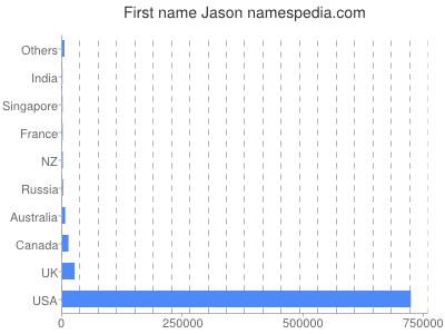 Given name Jason