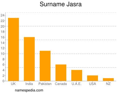 Surname Jasra