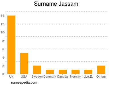Surname Jassam