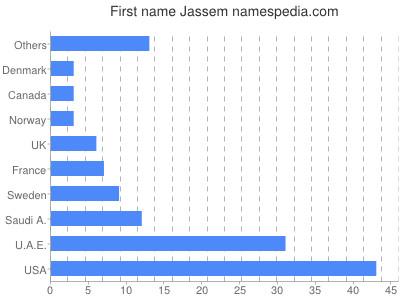 Given name Jassem