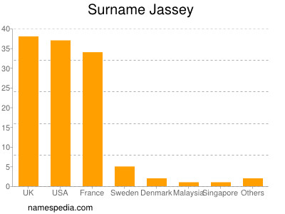 Surname Jassey
