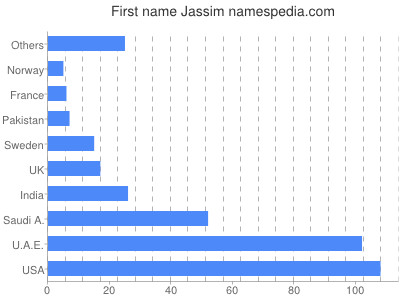 Given name Jassim