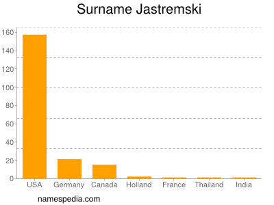 nom Jastremski