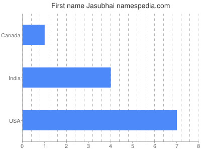 Given name Jasubhai