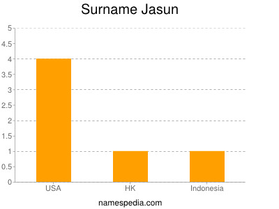 Surname Jasun