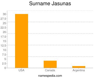 Surname Jasunas