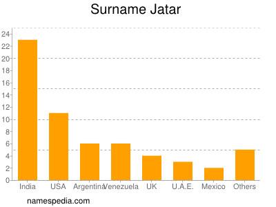 Surname Jatar