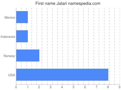 Given name Jatari