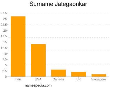 Surname Jategaonkar