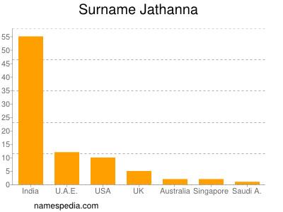 Surname Jathanna