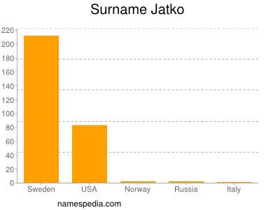 Familiennamen Jatko