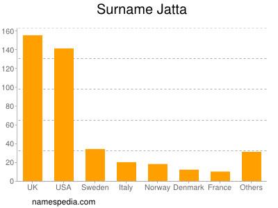 Surname Jatta