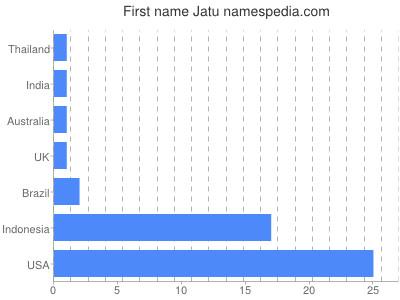 Vornamen Jatu