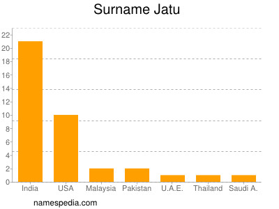 Familiennamen Jatu