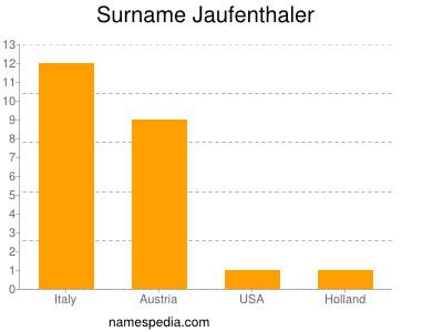 Surname Jaufenthaler