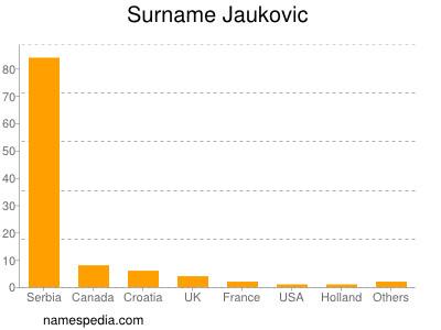 Surname Jaukovic