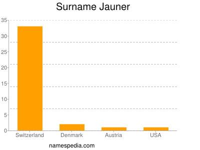 Surname Jauner