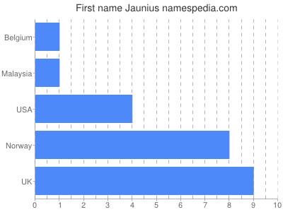 Given name Jaunius