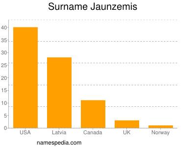 Familiennamen Jaunzemis