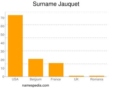 Surname Jauquet