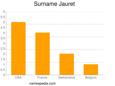 Surname Jauret