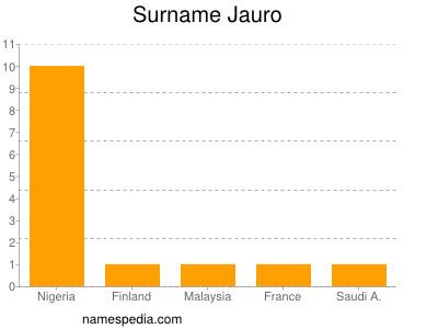 Surname Jauro