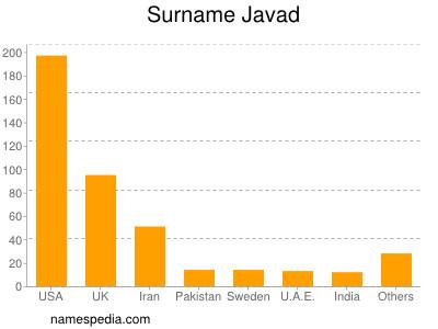 Surname Javad