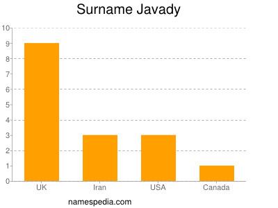 Surname Javady