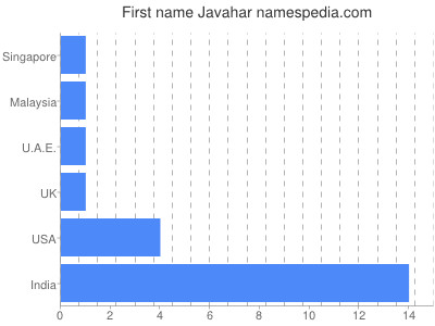 Given name Javahar
