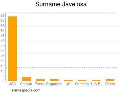 Surname Javelosa