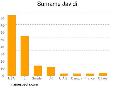 Surname Javidi