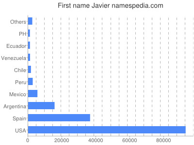 Given name Javier