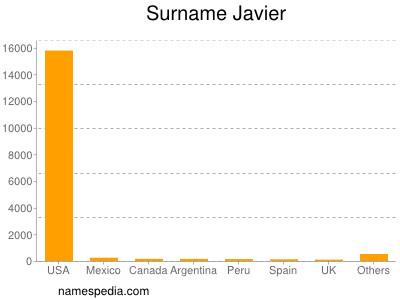 Surname Javier